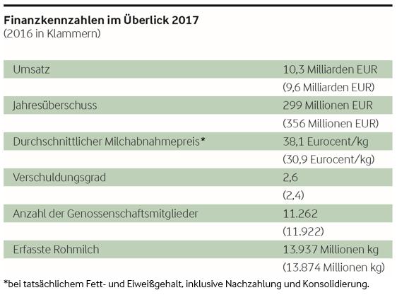 Arla Food Finanzkennzahlen 2017