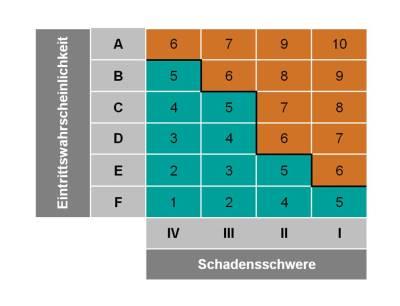 Matrix Gefahrenpotential einzelner Anlagenelemente