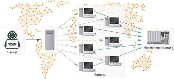 Bei einer DDoS-Attacke verteilt ein Hacker seine Angriffsprogramme auf ein Botnetz und kann durch eine gezielte Attacke eine Maschinensteuerung lahmlegen.