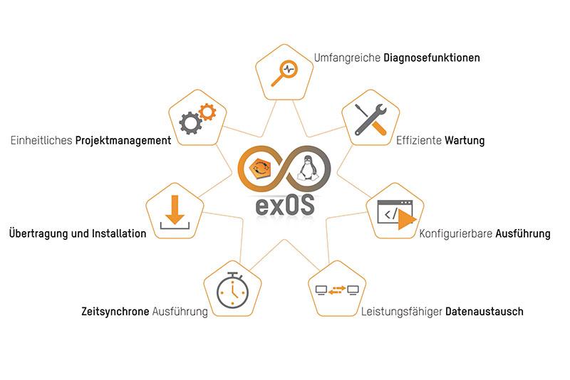 exOS verfügt über zahlreiche integrierte Funktionen, mit denen sich hybride Maschinenapplikationen mit Steuerungs- und Linux-Anwendungen wesentlich einfacher erstellen lassen.