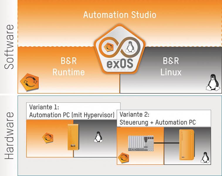 Maschinenbauer können zwischen zwei unterschiedlichen Umsetzungsvarianten für exOS wählen. Entweder werden Automation Runtime und Linux auf demselben Gerät, zum Beispiel einem Automation PC, ausgeführt oder jedes System nutzt eine eigene Hardware.