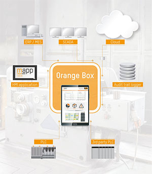 Mit der Orange Box von B&R erhalten Bediener Zugang zu Energie- und Prozessdaten von bisher unvernetzten Maschinen.