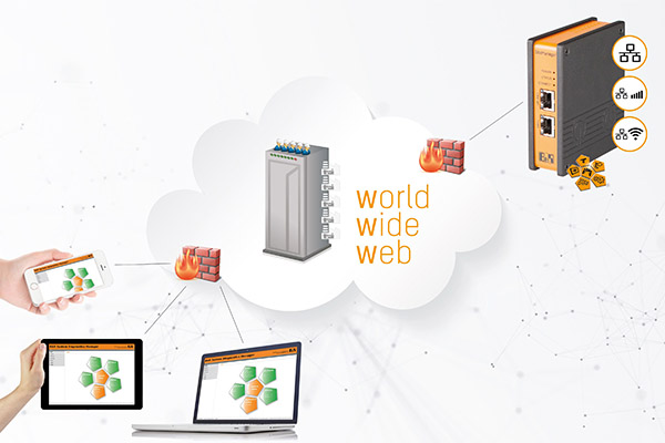 Im Servicefall über das Internet wird eine sichere Verbindung zwischen Maschine und Techniker aufgebaut.