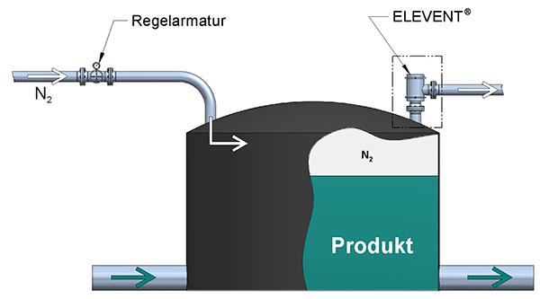 Beatmungsventile dienen der Absicherung eines Lagertanks mit dem REMBE ELEVENT
