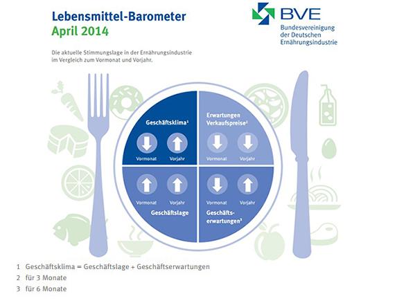 Infografik Lebensmittel-Barometer