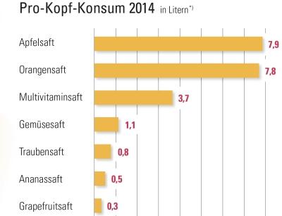 ter Fruchtsaft, Fruchtnektar, GemJeder Deutsche trinkt im Jahr 32 Liüsesaft und