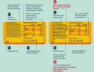 neue verordnung f r lebensmittelkennzeichnung informationsportal industrieller. Black Bedroom Furniture Sets. Home Design Ideas