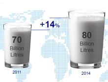 Entwicklung Milchkonsum