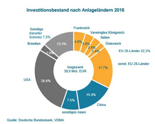 Investitionen Maschinenbau