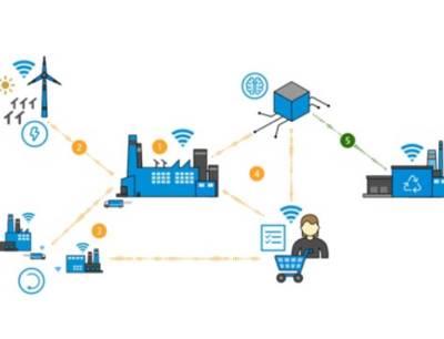 Die Digitalisierung von Produktionsprozessen bietet neben ökonomischen Vorteilen ein hohes Potenzial für Material- und Energieeffizienz