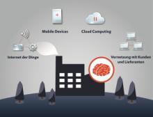 Copa-Data Smart Factory