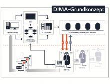 Dima-Schemagrafik