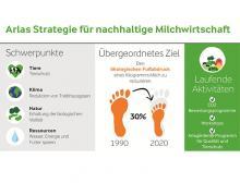 Infografik Milchwirtschaft