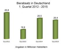 Bierabsatz gegenüber Vorjahreszeitraum LMV-online.de