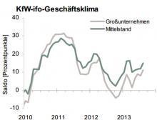 KfW-ifo-Mittelstandbarometer