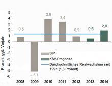 Deutsches Bruttoinlandsprodukt