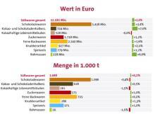 Süßwarenproduktion 2015 Menge und Wert
