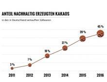 Anteil des nachhaltig erzeugten Kakaos in den in Deutschland erzeugten Süßwaren