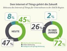 """IDG-Studie """"Internet of Things in Deutschland 2016"""